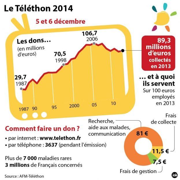 Le Téléthon 2014.