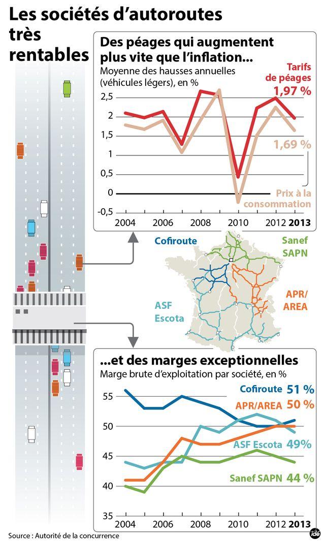 Les sociétés d'autoroute très rentables