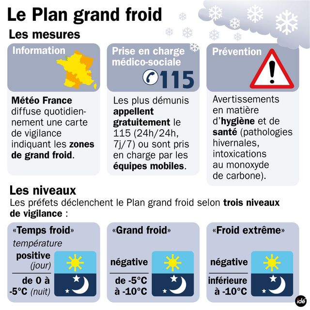 Le plan grand froid