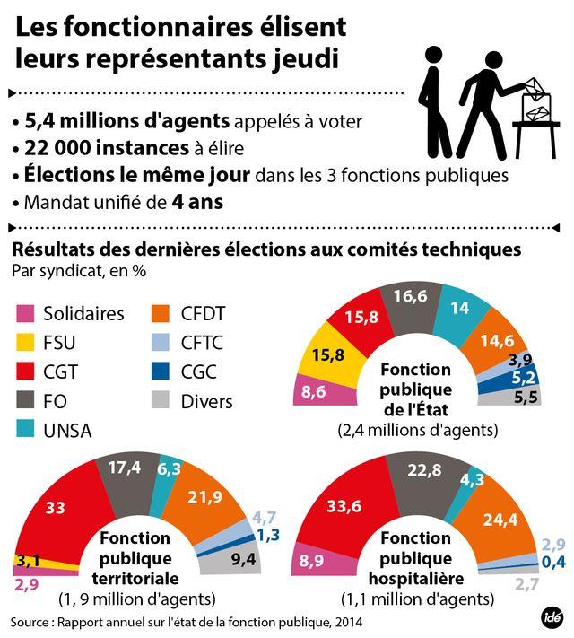 Vote inédit dans la fonction publique