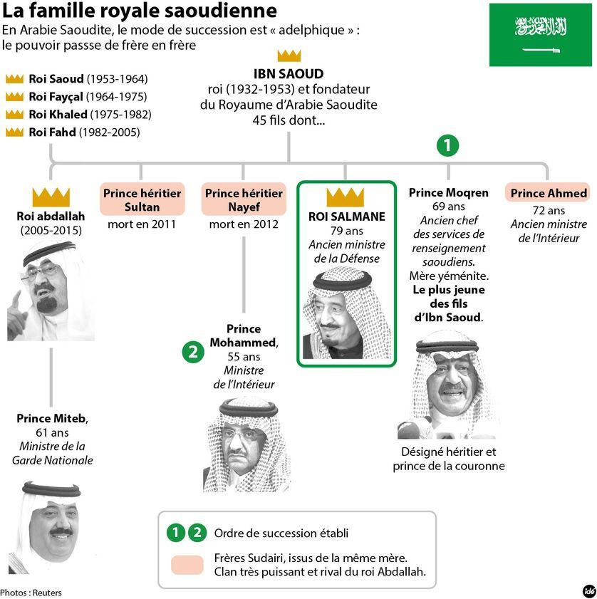 La dynastie saoudienne, le nouveau roi