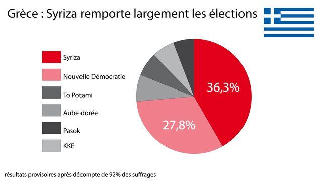 Les résultats des élections grecques