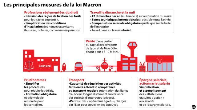 infographie loi macron