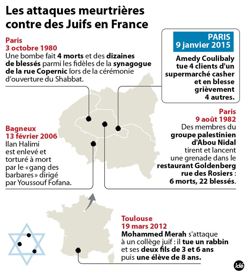 Les attaques meurtrières contre des Juifs en France