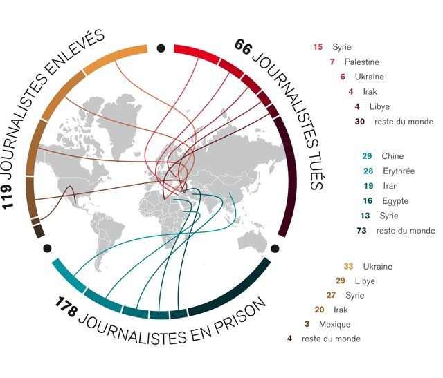 66 journalistes tués