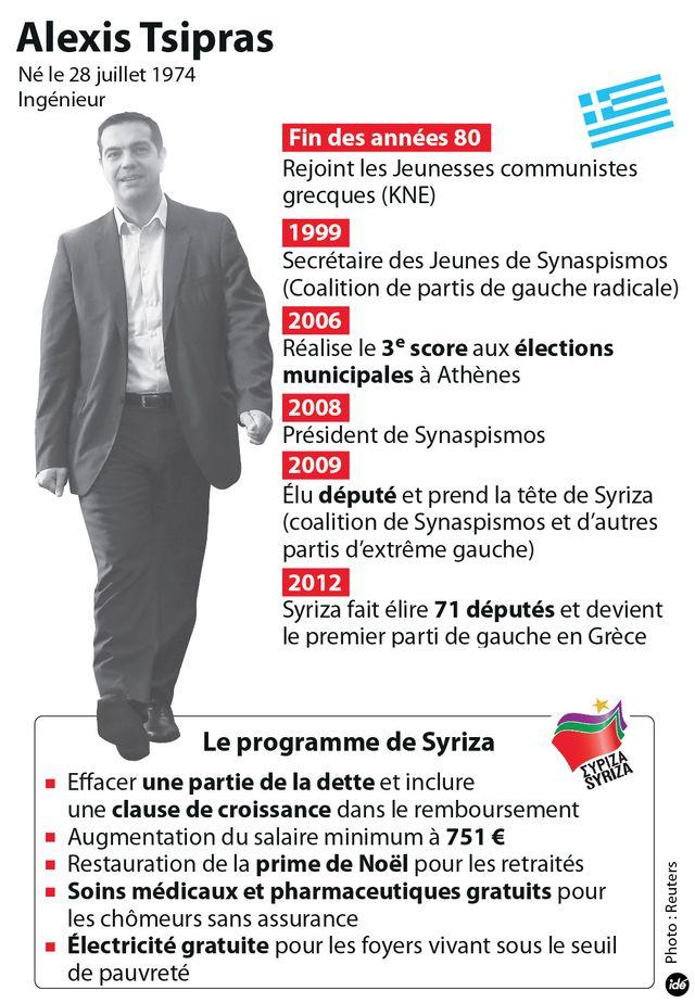 Portrait d'Alexis Tsipras