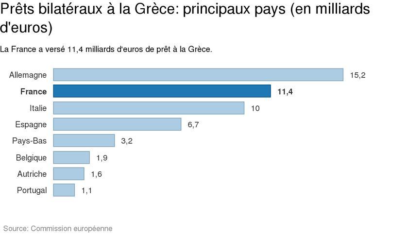 Prêts bilatéraux à la Grèce: principaux pays concernés
