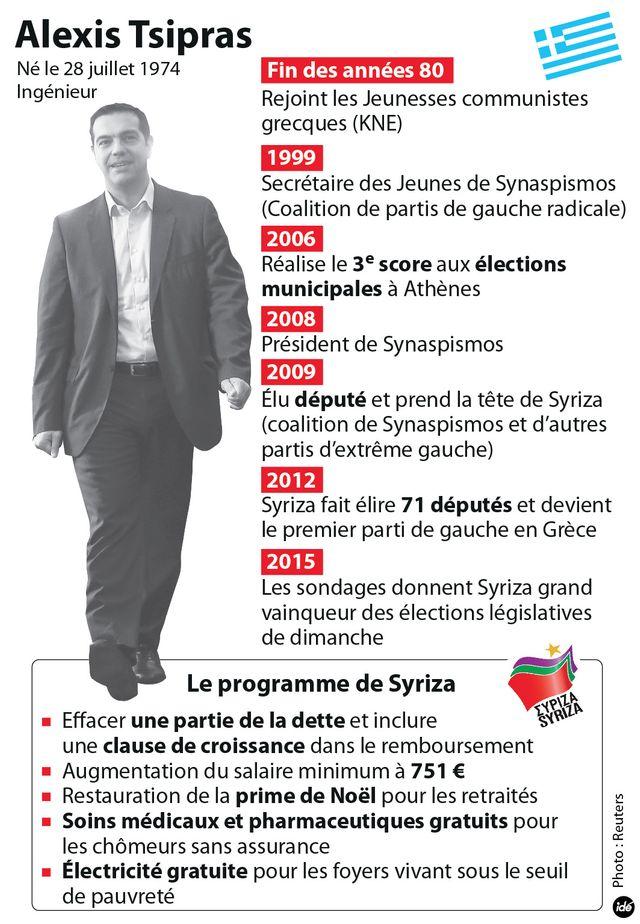 Alexis Tsipras en bref
