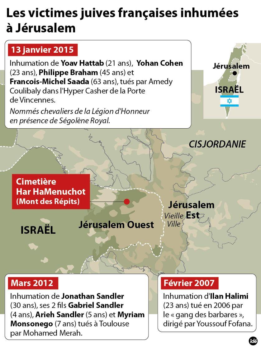 Les victimes juives françaises enterrées à Jérusalem
