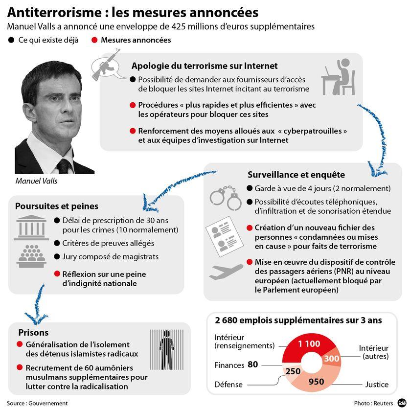 Anti terrorisme : les mesures annoncées par Manuel Valls