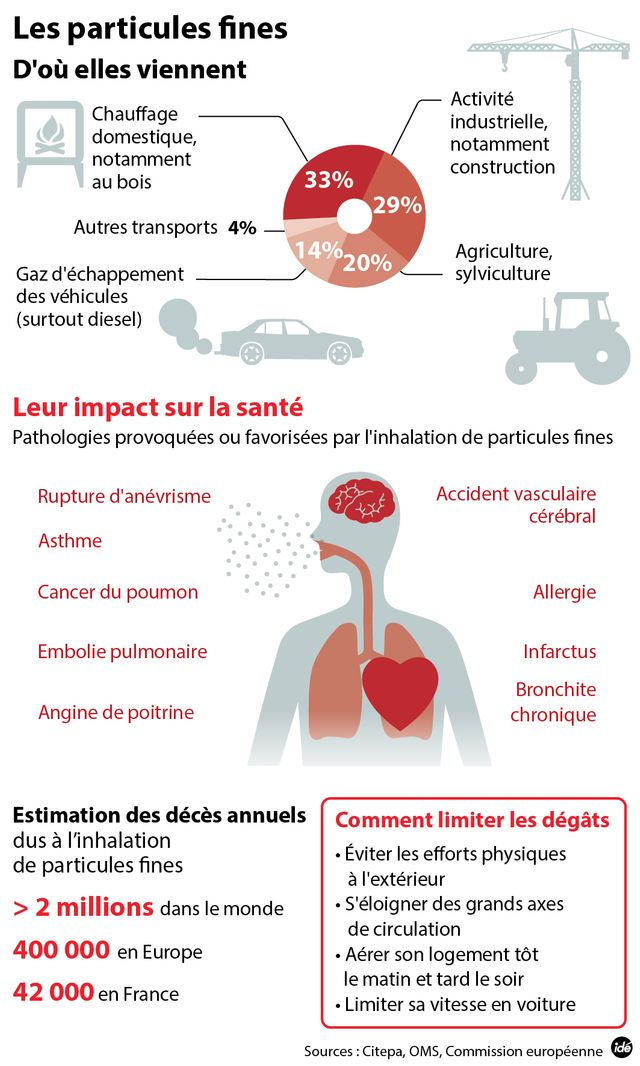 infographie pollution paris