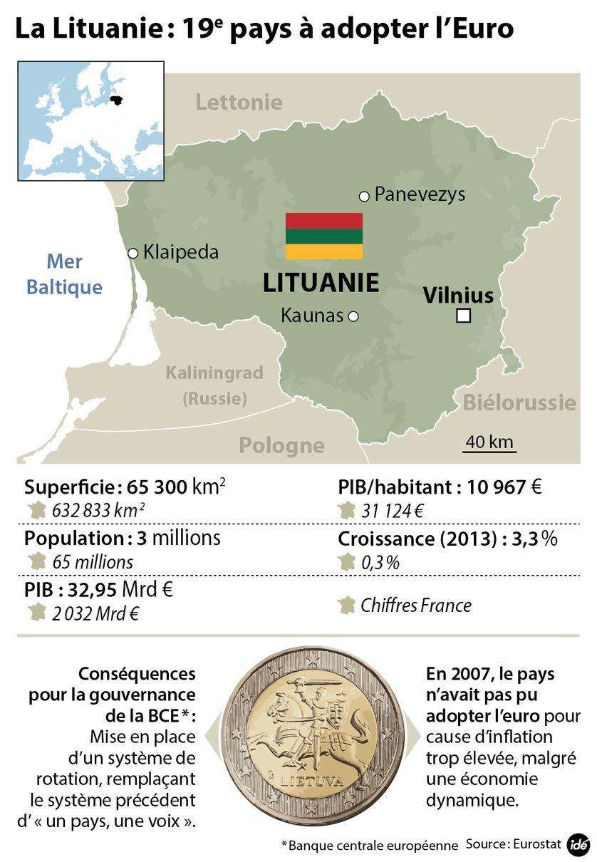 La Lituanie et l'euro