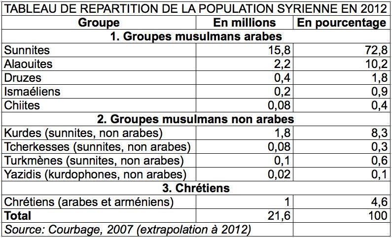 population syrienne 2012