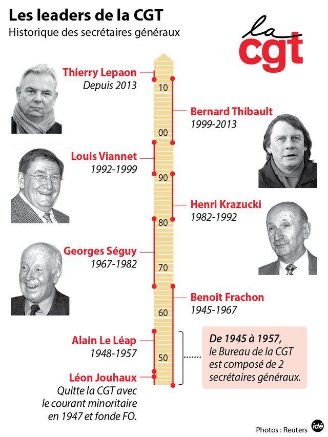 CGT : les leaders depuis 1945