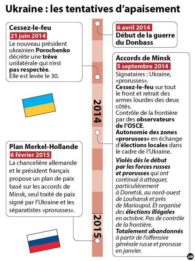 Ukraine : les dates-clés