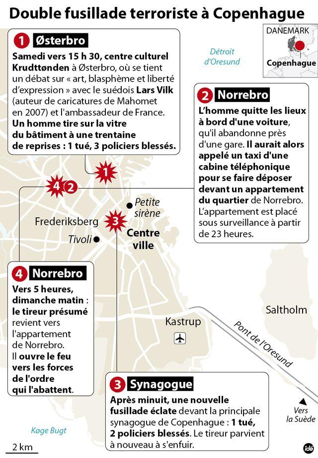 Copenhague : déroulé des attentats