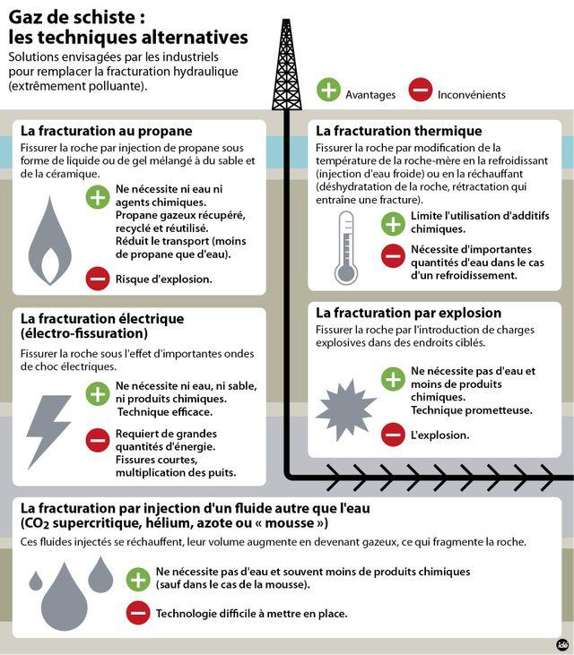 Fracturation hydraulique : les techniques alternatives