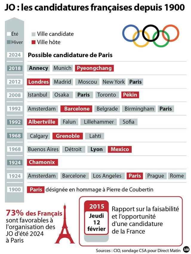 JO : les candidatures françaises depuis 1900