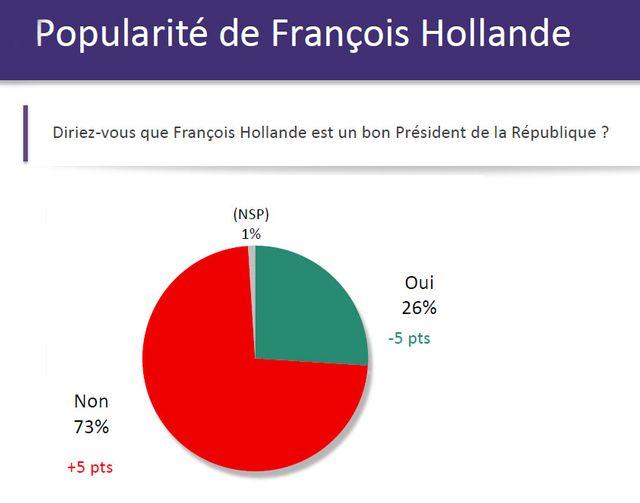 La popularité de François Hollande chute de cinq points en un mois avec 26% d'opinions favorables