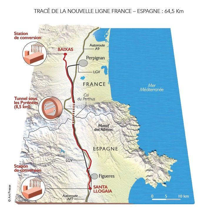 La ligne THT franco-espagnole