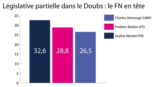 infographie Doubs