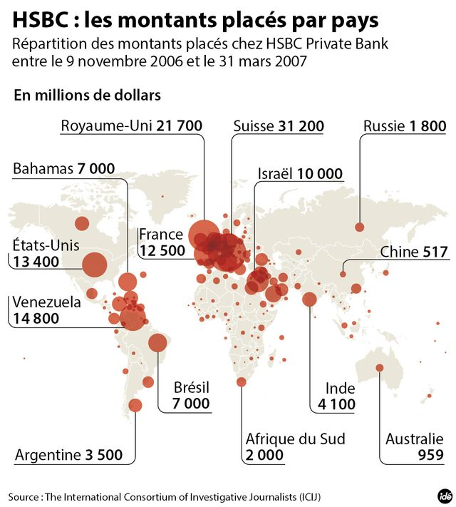 HSBC : placements entre 2006 et 2007