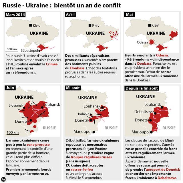 Ukraine : presque un an de conflit