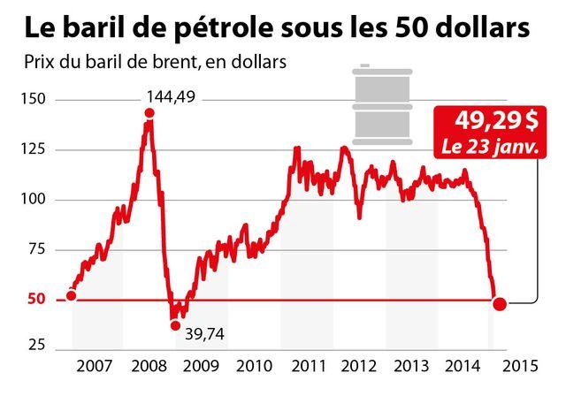 Le prix du baril de pétrole sous les 50 dollars
