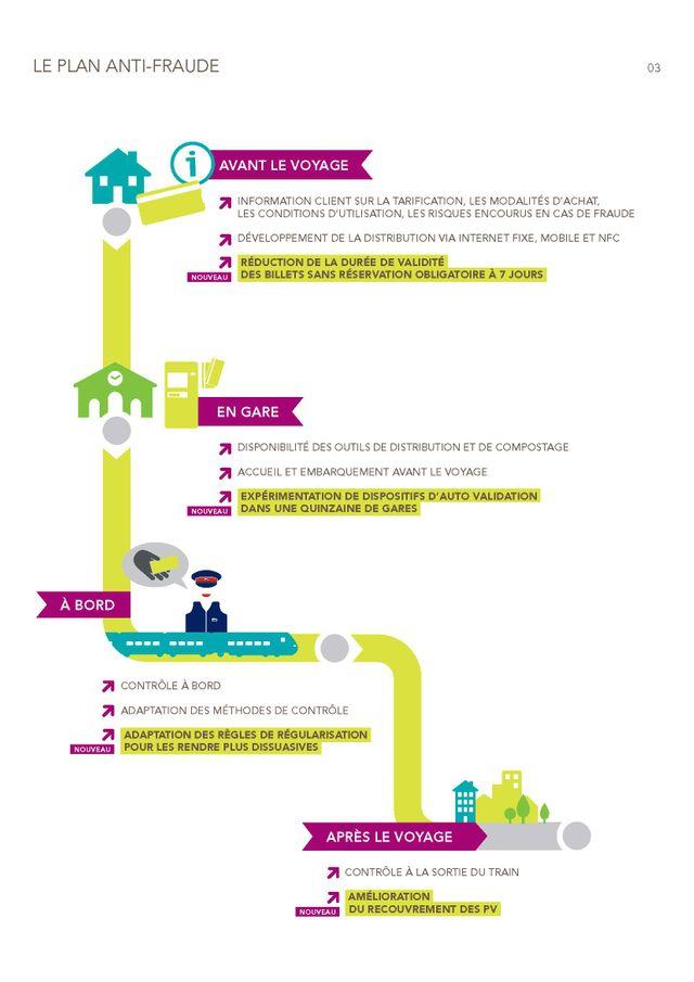 Le nouveau plan anti-fraude de la SNCF