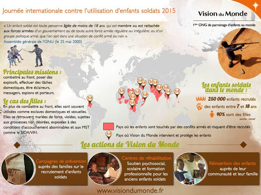 Vision du Monde : Enfants soldats
