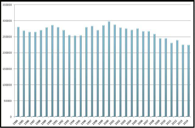 Nombre de mariages depuis 1984