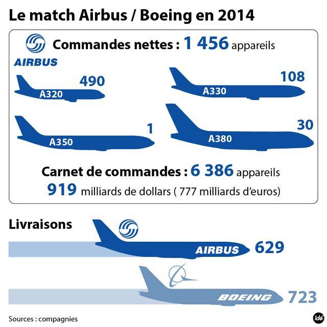 Airbus, en 2014