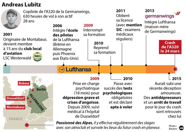 Ce que l'on sait d'Andreas Lubitz