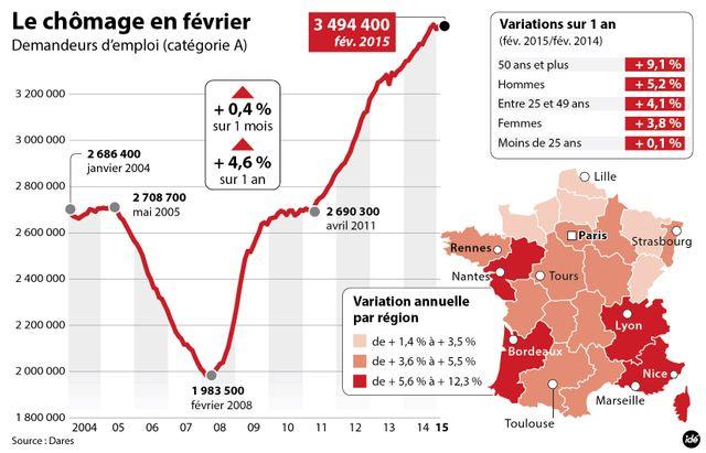 Le chômage en hausse en février 2015