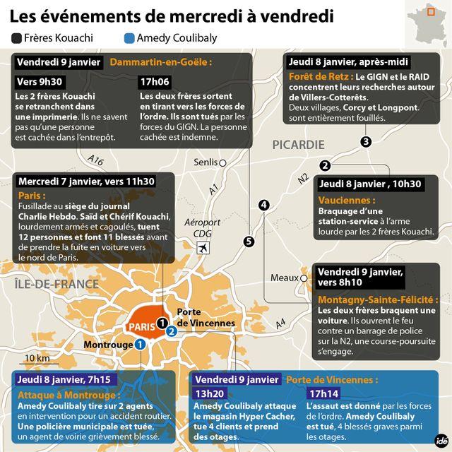 Charlie Hebdo/Hypercasher : retour sur les faits