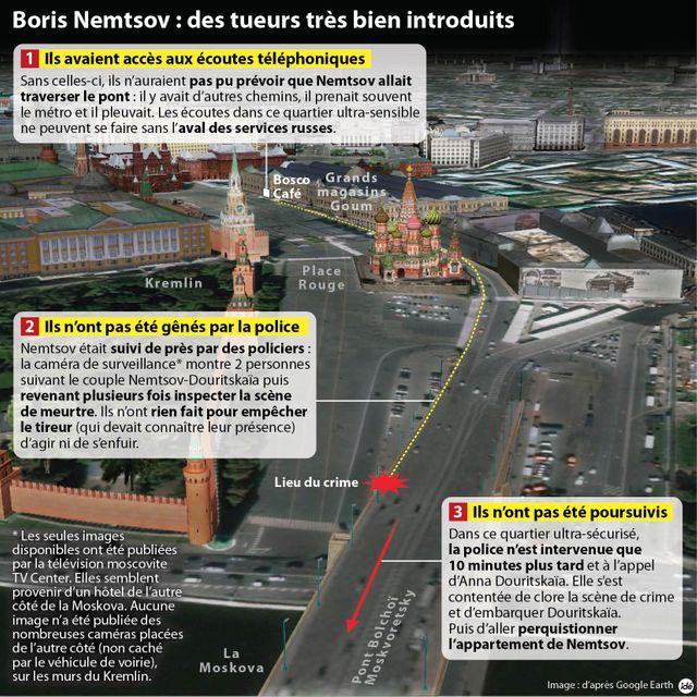 Assassinat de Nemtsov : le Kremlin impliqué ?