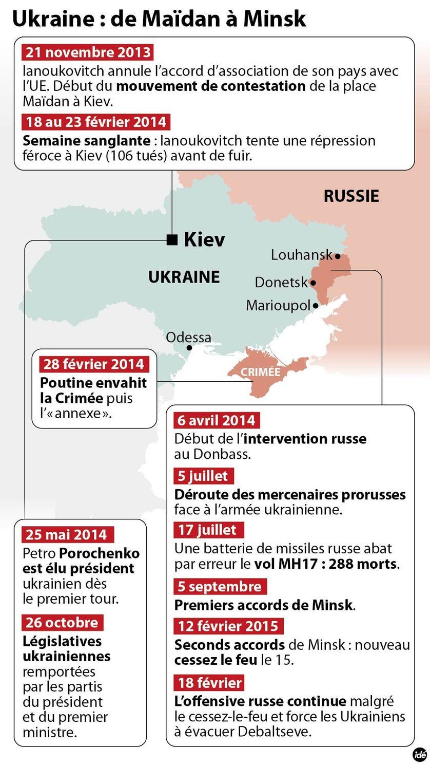 Ukraine : de Maïdan à l'échec de Minsk 2. Infographie publiée le 20 février 2015