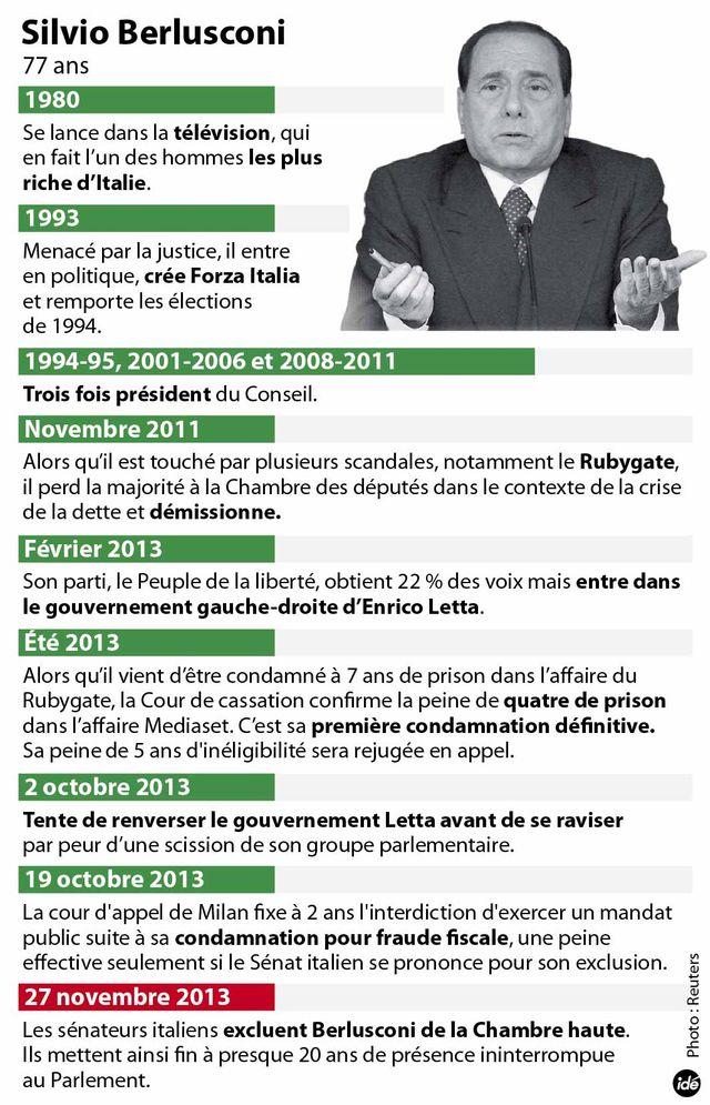 Silvio Berlusconi : la chronologie