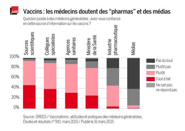 Des médecins doutent de l'information sur les vaccins