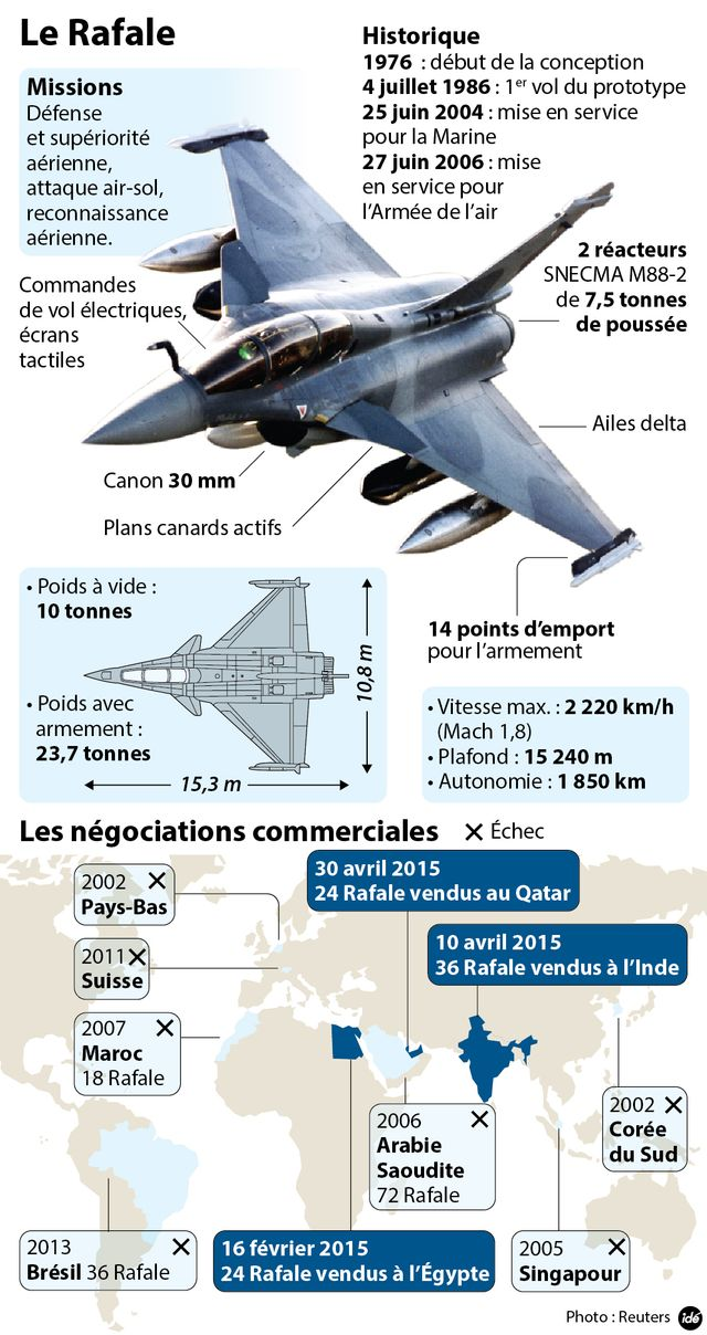 Rafale infographie