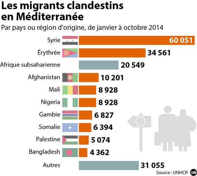 L'origine des migrants en Méditerranée