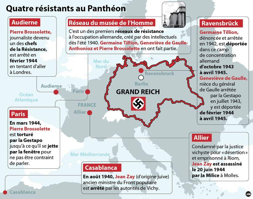 Nouveaux entrants au Panthéon : leur rôle dans la Résistance