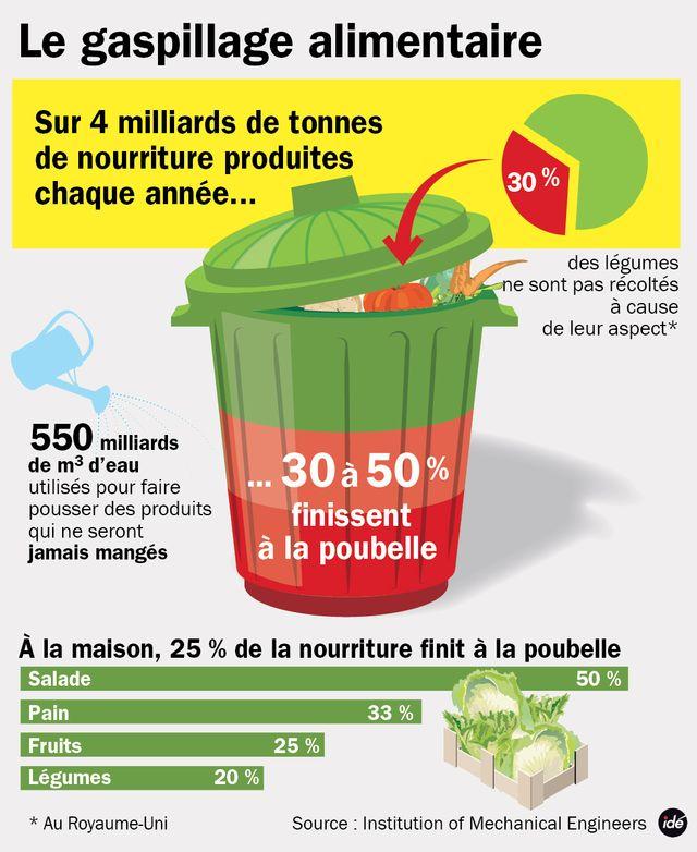 Le gaspillage alimentaire dans le monde