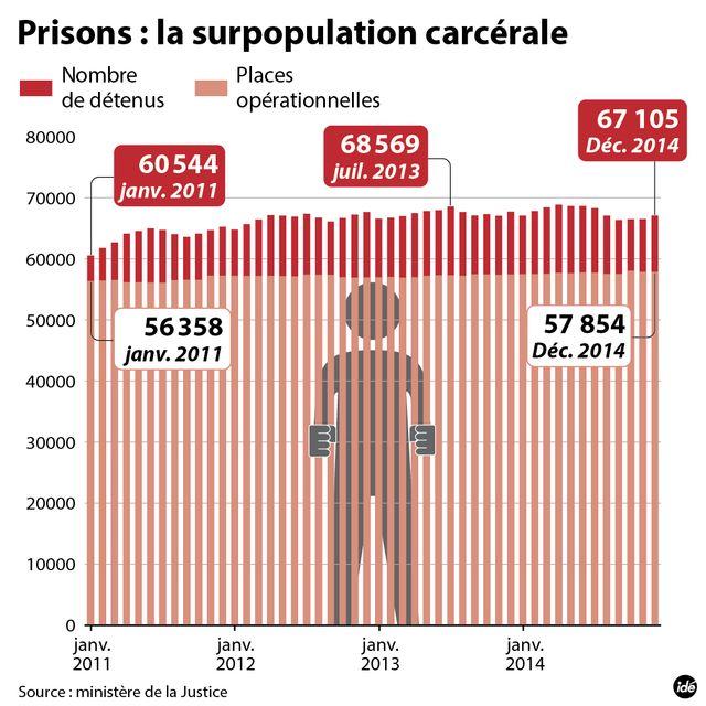 La surpopulation carcérale en France - infographie