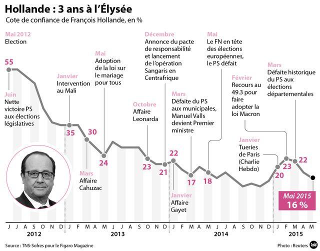 Les trois ans de Hollande à l'Élysée