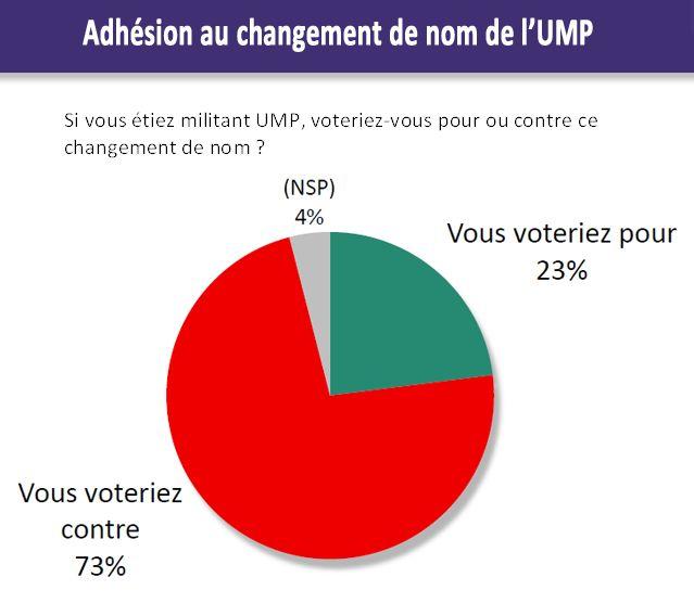 """Les Français et """"Les Républicains"""""""