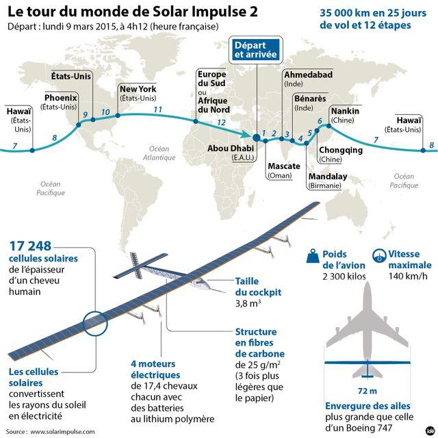 Le Tour du monde de Solar Impulse