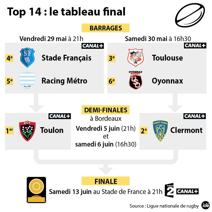 Phase finale Top 14