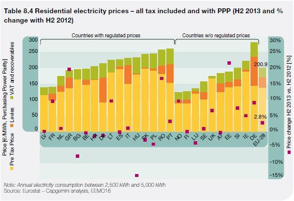 Residential electricity prices