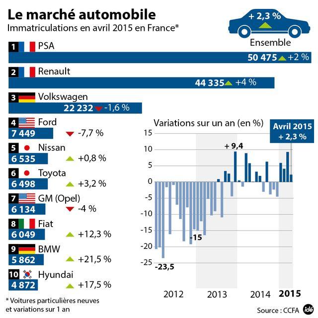 Immatriculations en France